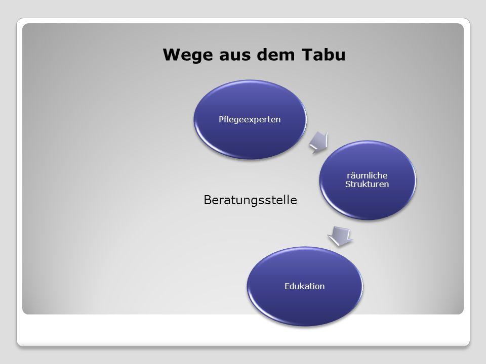 Pflegeexperten Wege aus dem Tabu Beratungsstelle räumliche Strukturen Edukation
