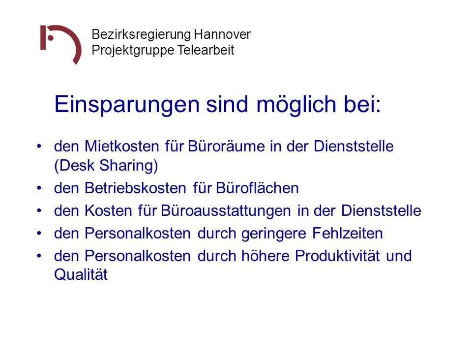 Bezirksregierung Hannover Projektgruppe Telearbeit Einsparungen sind möglich bei: den Mietkosten für Büroräume in der Dienststelle (Desk Sharing) den