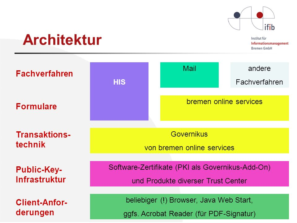 andere Fachverfahren Mail Governikus von bremen online services Fachverfahren Formulare Transaktions- technik Public-Key- Infrastruktur Client-Anfor-