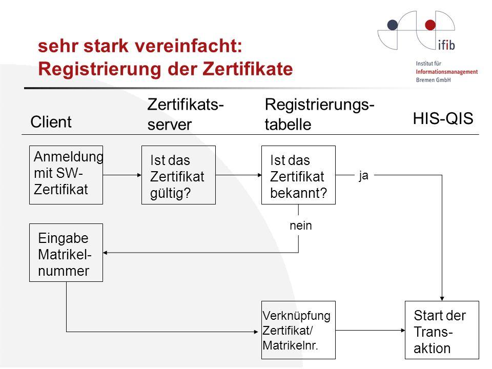 sehr stark vereinfacht: Registrierung der Zertifikate Client Registrierungs- tabelle Zertifikats- server HIS-QIS Anmeldung mit SW- Zertifikat Ist das