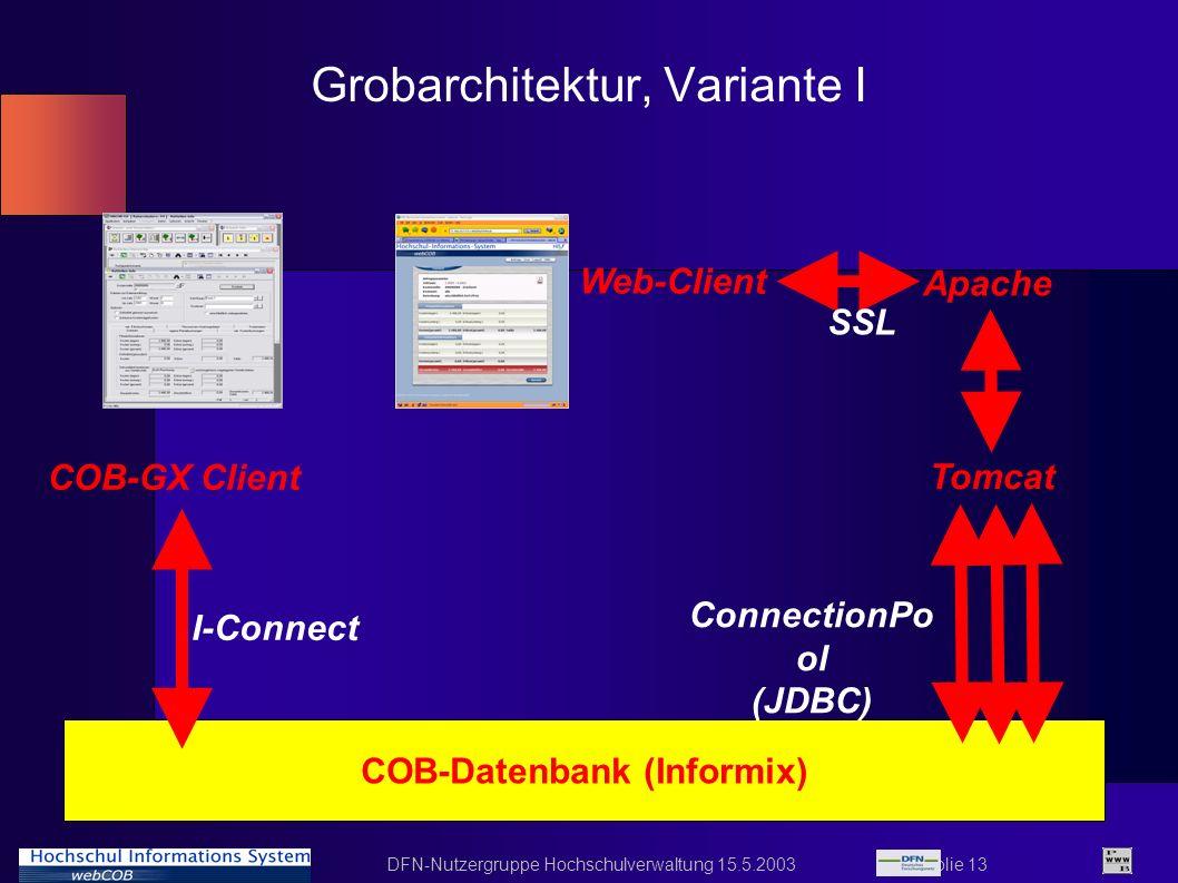 DFN-Nutzergruppe Hochschulverwaltung 15.5.2003 Folie 13 Grobarchitektur, Variante I COB-Datenbank (Informix) COB-GX Client Tomcat Apache Web-Client Co