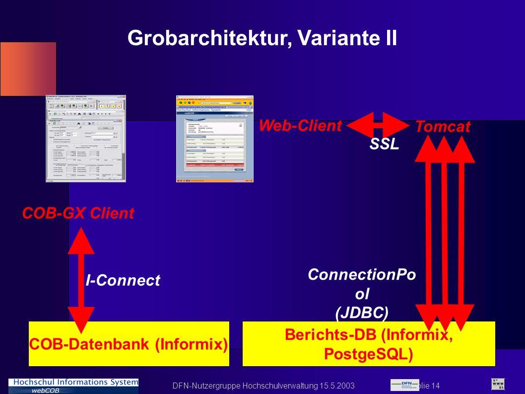 DFN-Nutzergruppe Hochschulverwaltung 15.5.2003 Folie 14 Berichts-DB (Informix, PostgeSQL) Grobarchitektur, Variante II COB-Datenbank (Informix) COB-GX