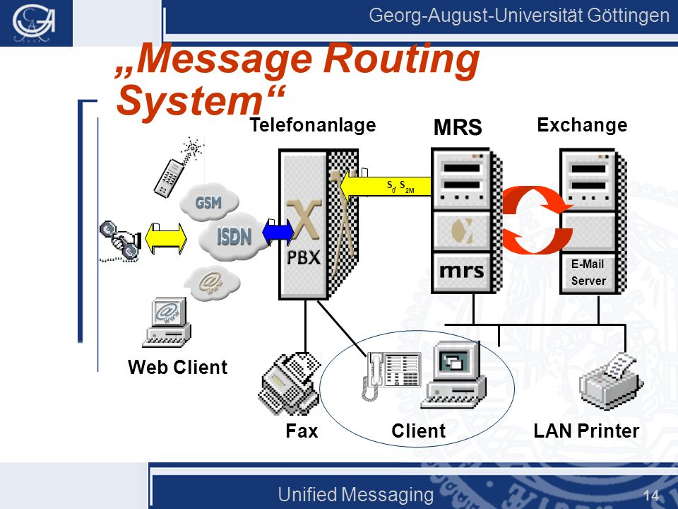 Georg-August-Universität Göttingen Unified Messaging 14 Message Routing System Fax E-Mail Server ClientLAN Printer Telefonanlage S 0, S 2M Web Client