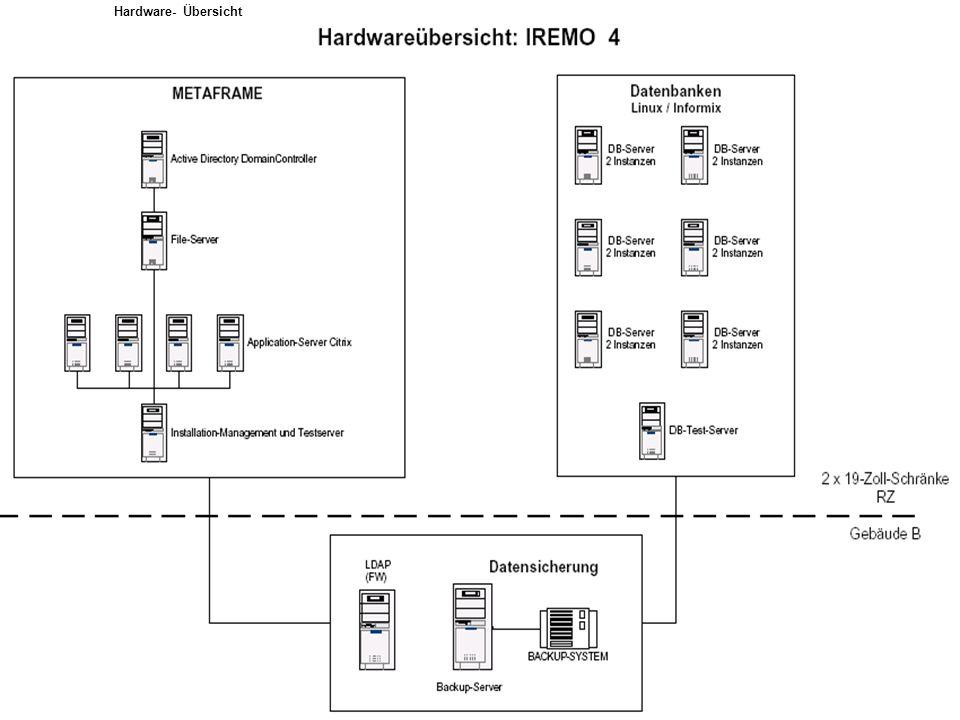 Hardware- Übersicht