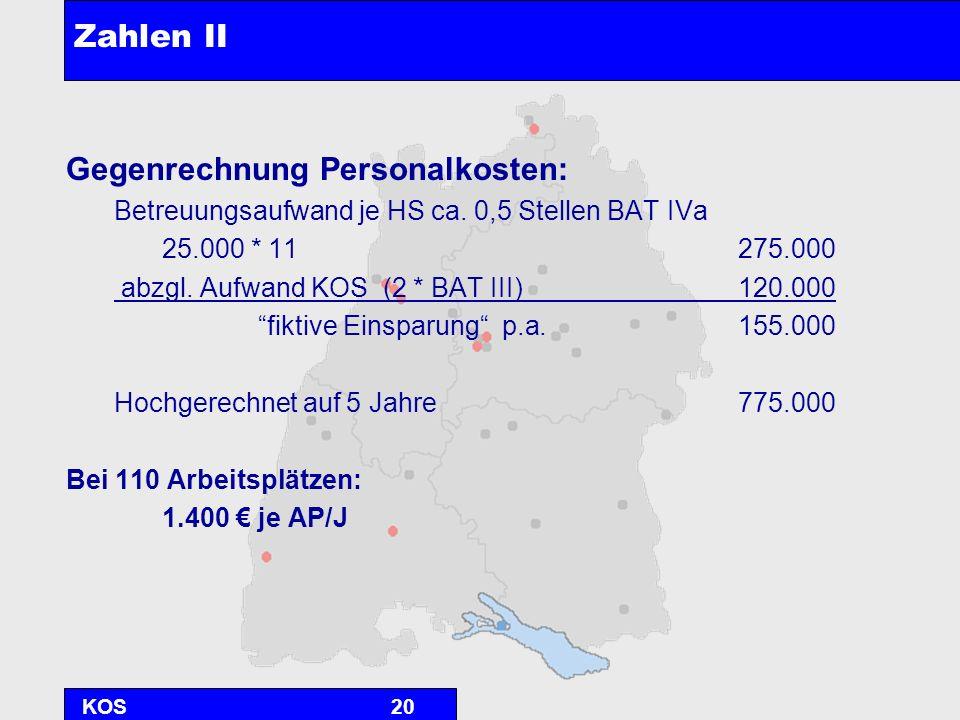 KOS20 Zahlen II Gegenrechnung Personalkosten: Betreuungsaufwand je HS ca. 0,5 Stellen BAT IVa 25.000 * 11275.000 abzgl. Aufwand KOS (2 * BAT III)120.0