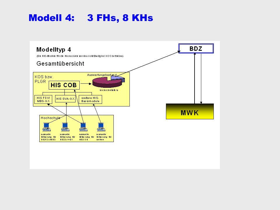 KOS7 IReMo4 IuK-Referenz-Modell 4 ( /R4) Ziele: DV-technische Unterstützung der (kleinen) HS durch -Bereitstellung der erforderlichen Hard- und Betriebssystem- Software für Applikationen und Datenbanken -Bereitstellung aller sächl.