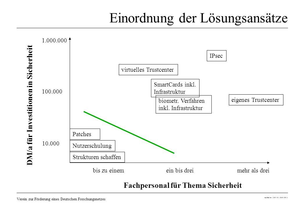 Verein zur Förderung eines Deutschen Forschungsnetzes mp/SecVerw 5.HV- 21 - 26.01.2014 Einordnung der Lösungsansätze bis zu einem ein bis drei mehr al