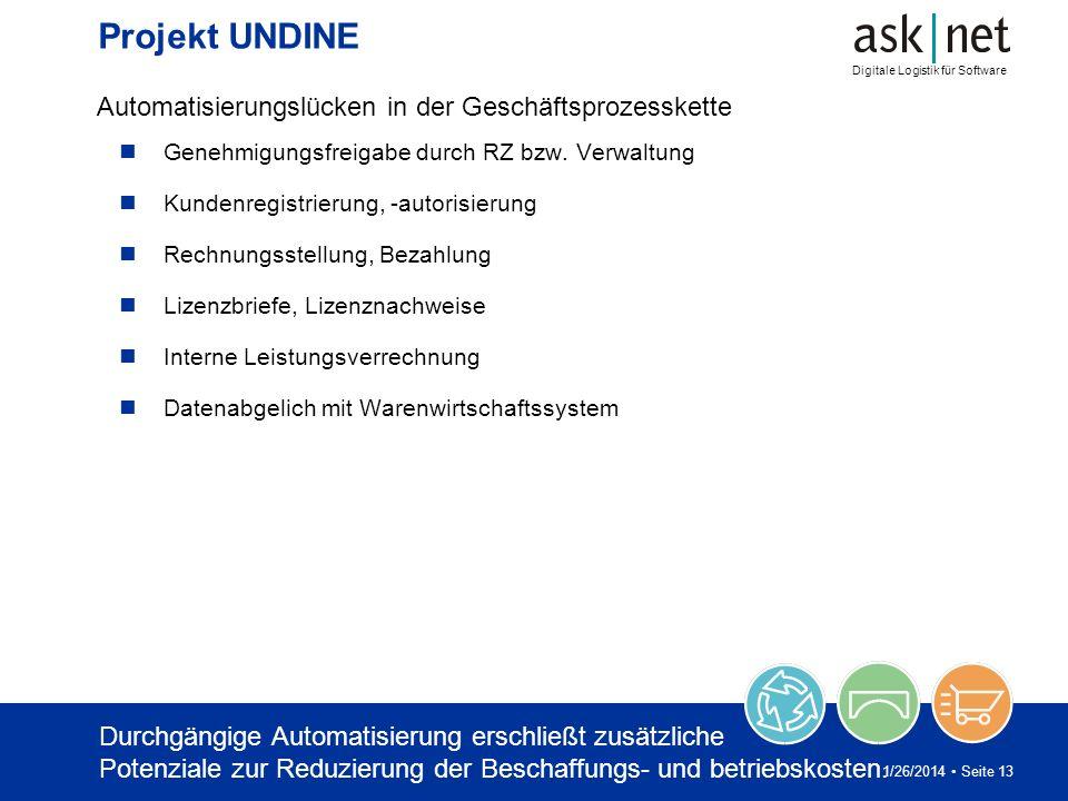 Digitale Logistik für Software 1/26/2014 Seite 13 Projekt UNDINE Automatisierungslücken in der Geschäftsprozesskette Genehmigungsfreigabe durch RZ bzw