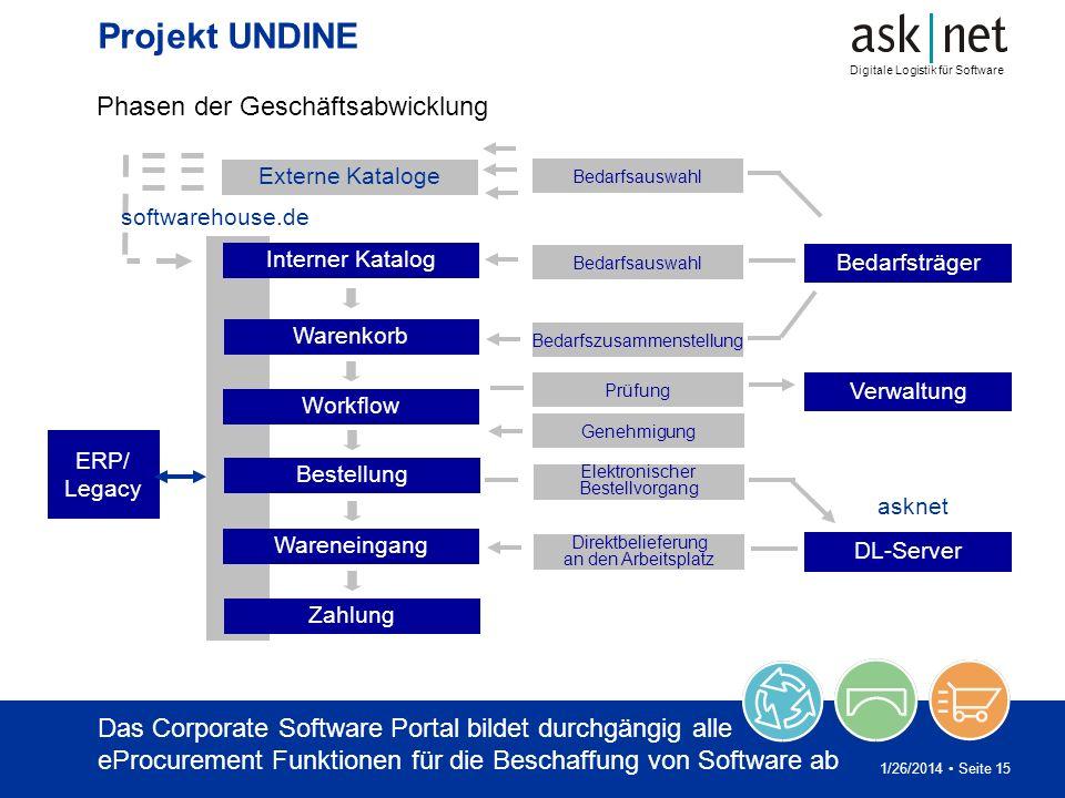 Digitale Logistik für Software 1/26/2014 Seite 15 Projekt UNDINE Phasen der Geschäftsabwicklung Bedarfsauswahl Bedarfszusammenstellung Prüfung Genehmi
