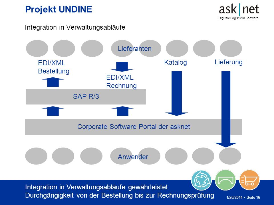 Digitale Logistik für Software 1/26/2014 Seite 16 Projekt UNDINE Integration in Verwaltungsabläufe SAP R/3 Corporate Software Portal der asknet Liefer