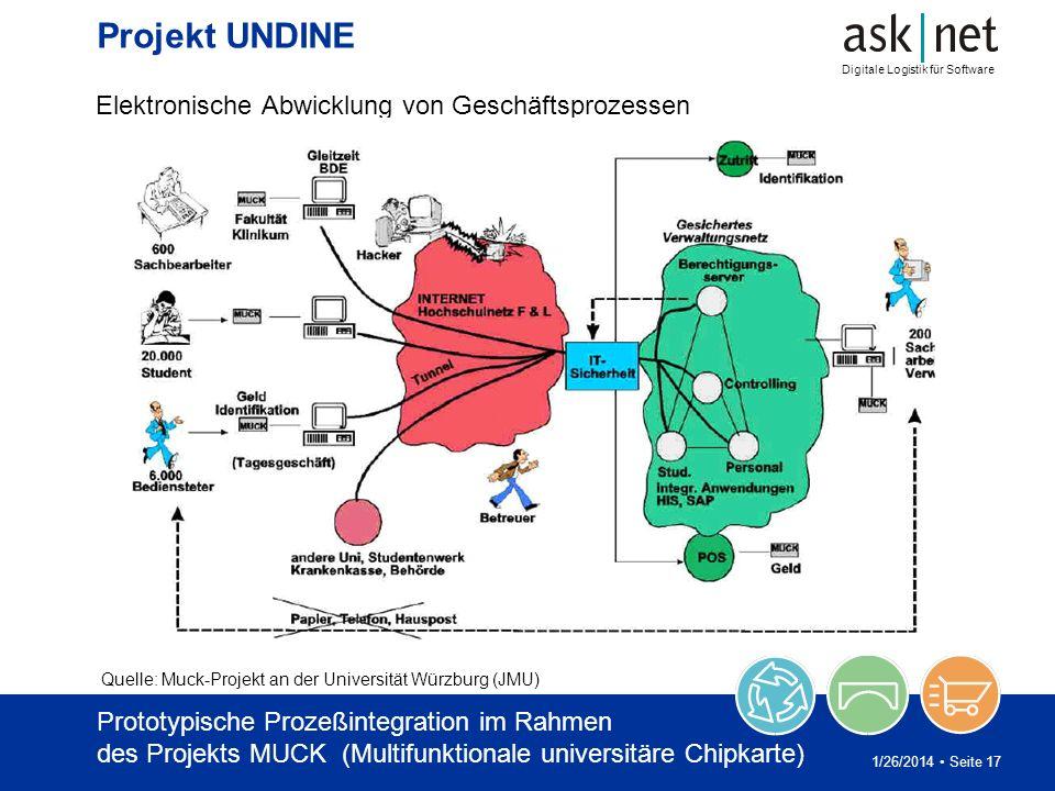 Digitale Logistik für Software 1/26/2014 Seite 17 Projekt UNDINE Elektronische Abwicklung von Geschäftsprozessen Quelle: Muck-Projekt an der Universit