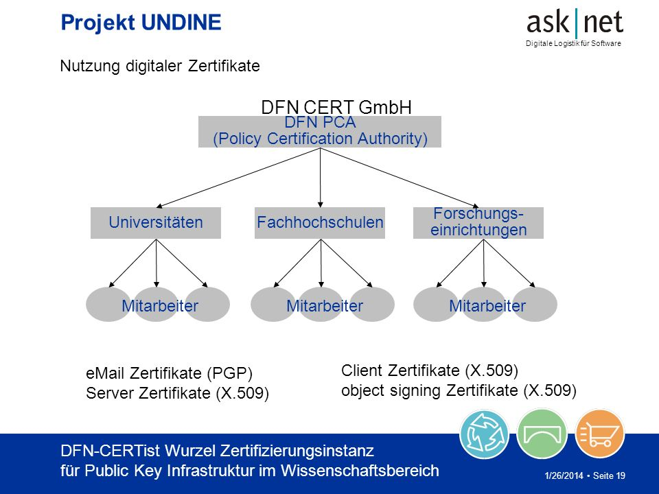 Digitale Logistik für Software 1/26/2014 Seite 19 Projekt UNDINE Nutzung digitaler Zertifikate DFN PCA (Policy Certification Authority) UniversitätenF
