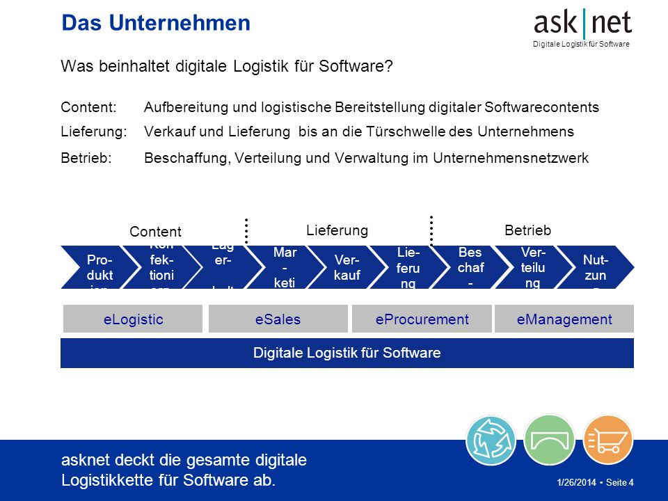 Digitale Logistik für Software 1/26/2014 Seite 4 eLogistic Ver- teilu ng Nut- zun g Bes chaf - fung Lag er- halt ung Pro- dukt ion Ver- kauf Lie- feru