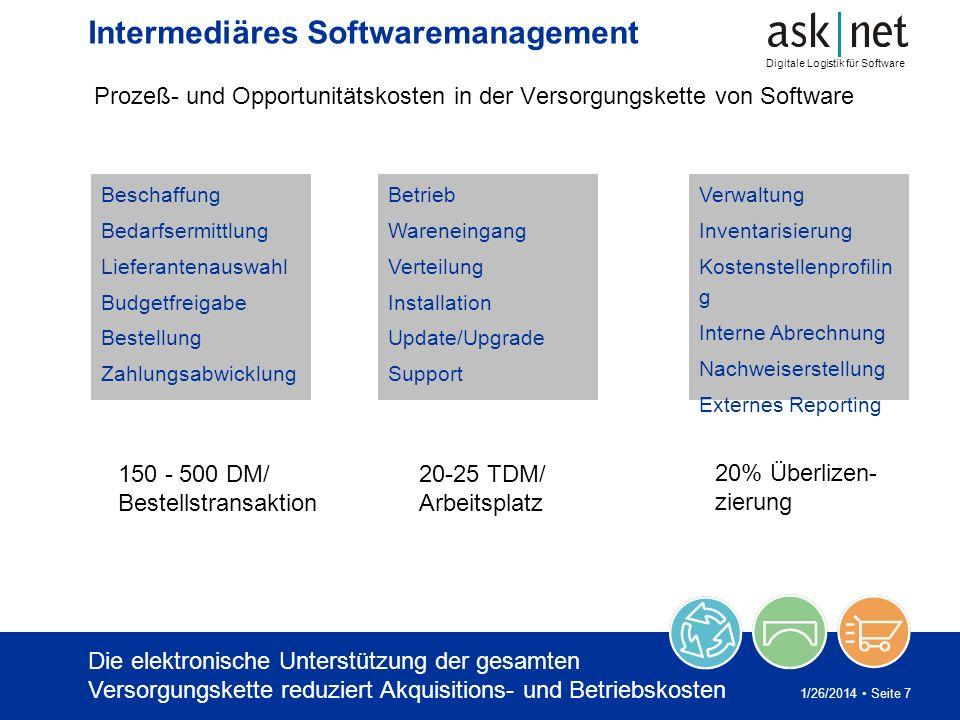 Digitale Logistik für Software 1/26/2014 Seite 8 Intermediäres Softwaremanagement Die Betrachtung des Softwaremanagements als ganzheitlichen Prozeß führt zu deutlichen Kosteneinsparungen.