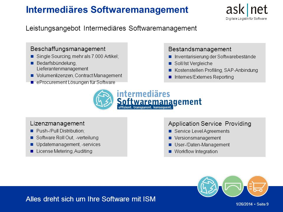 Digitale Logistik für Software 1/26/2014 Seite 9 Intermediäres Softwaremanagement Leistungsangebot Intermediäres Softwaremanagement Beschaffungsmanage
