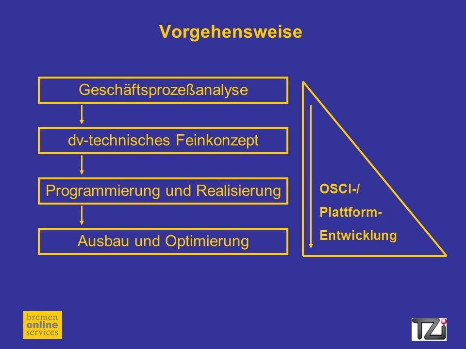 Vorgehensweise GeschäftsprozeßanalyseProgrammierung und Realisierung Ausbau und Optimierung dv-technisches Feinkonzept OSCI-/ Plattform- Entwicklung