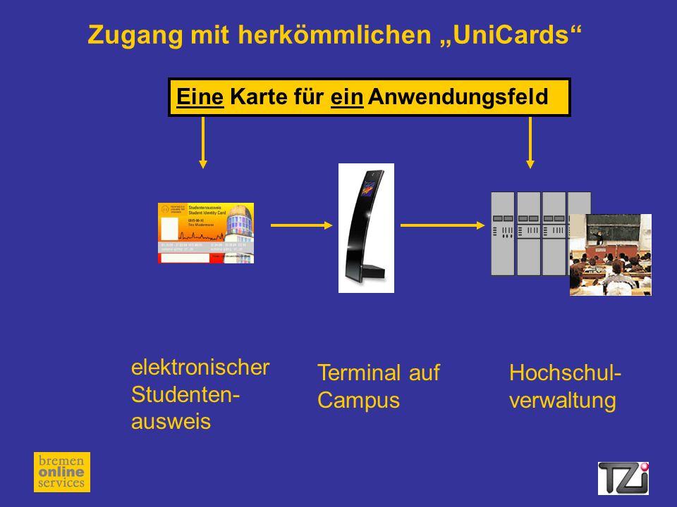 Zugang mit herkömmlichen UniCards elektronischer Studenten- ausweis Terminal auf Campus Hochschul- verwaltung Eine Karte für ein Anwendungsfeld