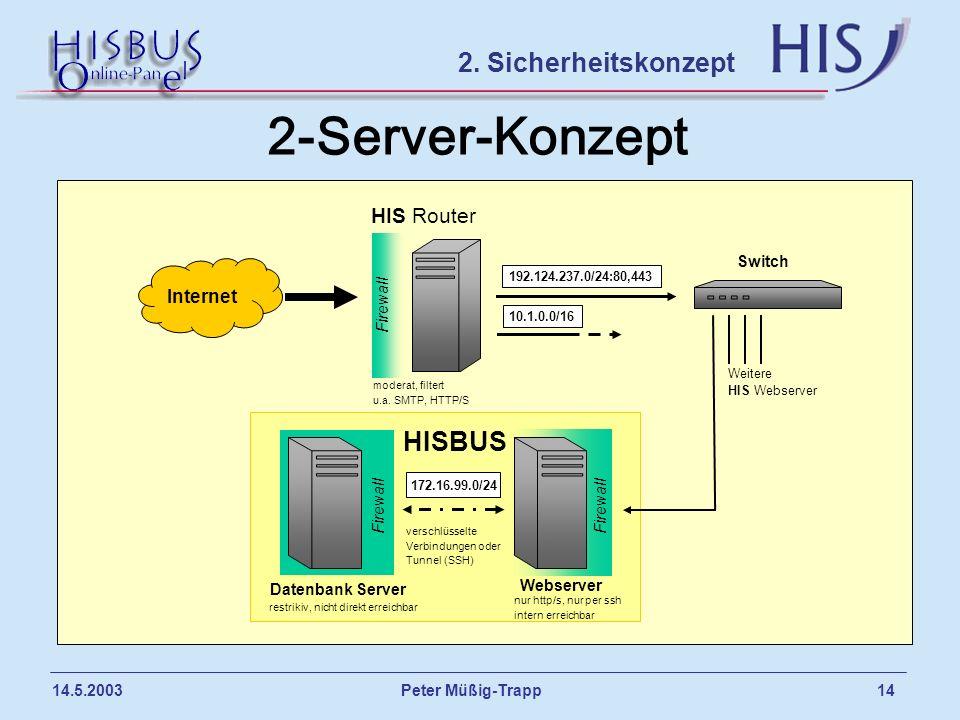 Peter Müßig-Trapp 14 14.5.2003 2-Server-Konzept 2. Sicherheitskonzept Internet Firewall HIS Router 192.124.237.0/24:80,443 Weitere HIS Webserver Webse