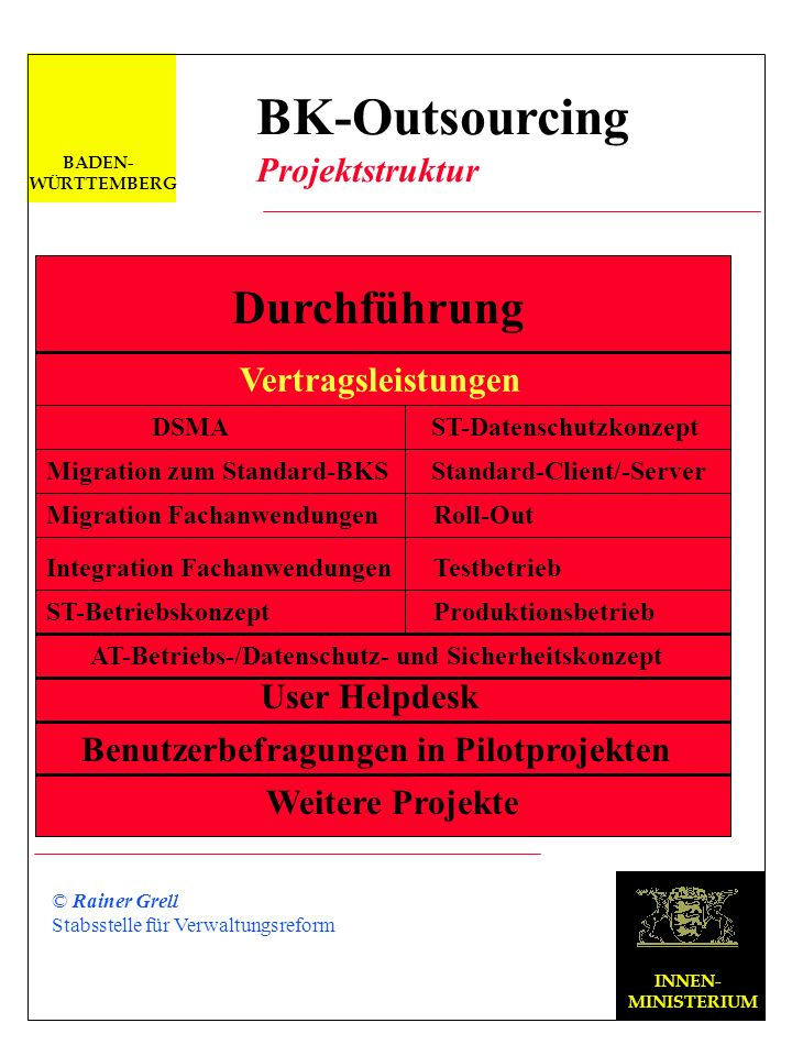 Vergabeverfahren INNEN- MINISTERIUM © Rainer Grell Stabsstelle für Verwaltungsreform BADEN- WÜRTTEMBERG BK-Outsourcing Projektstruktur Verhandlungsver