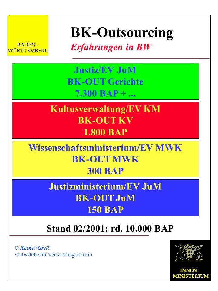 Rainer Grell BK-Outsourcing in der Landesverwaltung Baden-Württemberg 5. Tagung der DFN-Nutzergruppe Hochschulverwaltung Service mit Sicherheit am 20.