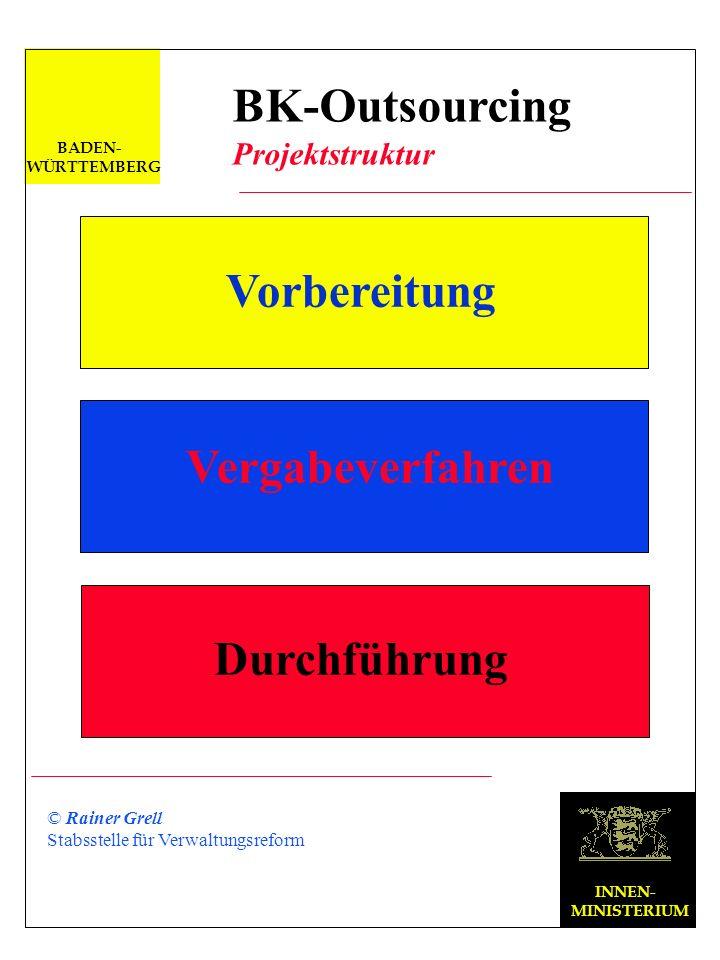 INNEN- MINISTERIUM © Rainer Grell Stabsstelle für Verwaltungsreform BADEN- WÜRTTEMBERG BK-Outsourcing Voraussetzungen Einheitliche BK C/S MS HW Client