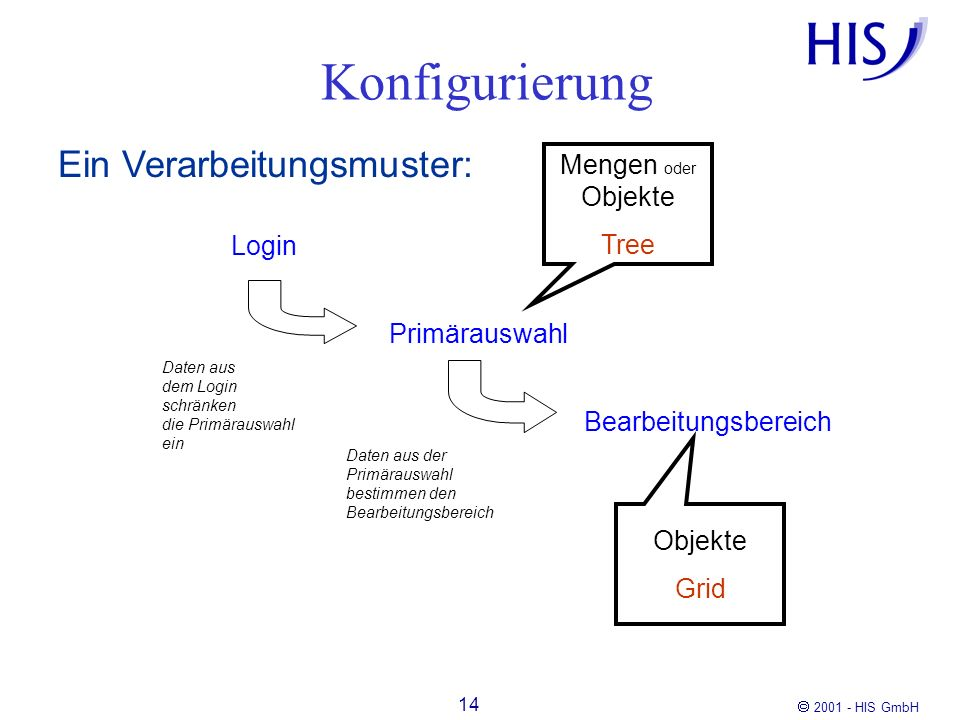 2001 - HIS GmbH 14 Konfigurierung Ein Verarbeitungsmuster: Login Primärauswahl Bearbeitungsbereich Daten aus dem Login schränken die Primärauswahl ein