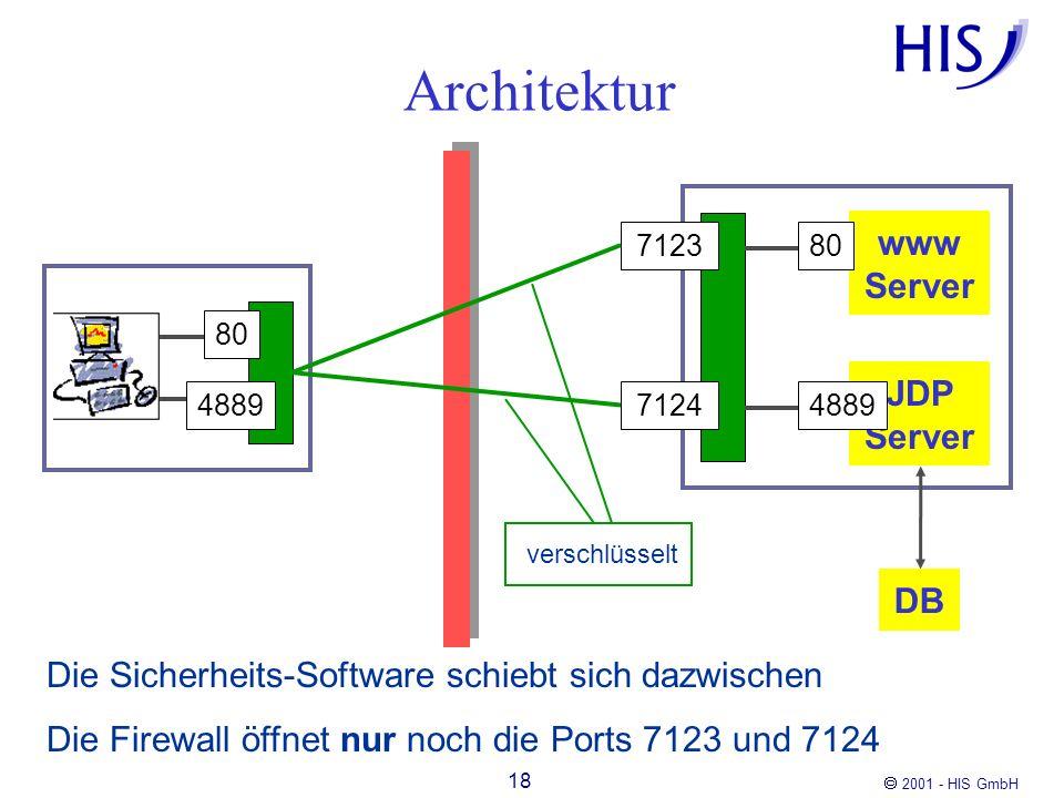 2001 - HIS GmbH 18 Architektur Die Sicherheits-Software schiebt sich dazwischen Die Firewall öffnet nur noch die Ports 7123 und 7124 www Server JDP Se