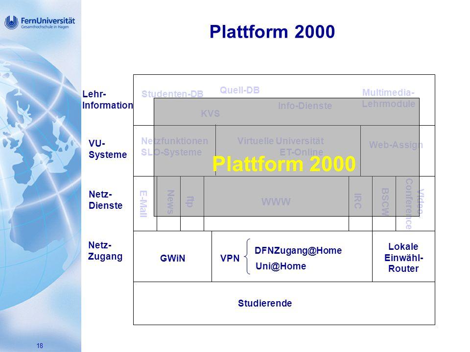 18 Plattform 2000 Studierende Netz- Dienste E-MailNews ftp IRC BSCW Video- Conference WWW Netz- Zugang GWiNVPN DFNZugang@Home Uni@Home Lokale Einwähl- Router VU- Systeme Web-Assign Virtuelle Universität ET-Online Netzfunktionen SLO-Systeme Lehr- Information Studenten-DB KVS Quell-DB Multimedia- Lehrmodule Info-Dienste Plattform 2000