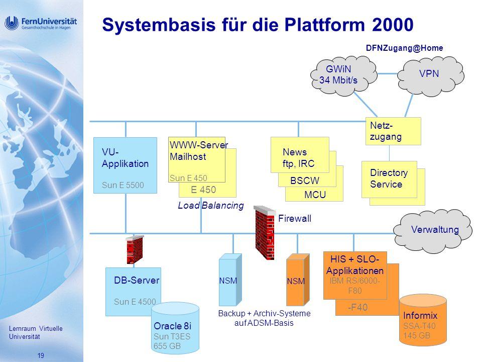 19 Systembasis für die Plattform 2000 Lernraum Virtuelle Universität MCU News ftp, IRC BSCW WWW-Server Mailhost Sun E 450 Load Balancing E 450 Netz- zugang Directory Service GWiN 34 Mbit/s VPN DFNZugang@Home Backup + Archiv-Systeme auf ADSM-Basis VU- Applikation Sun E 5500 DB-Server Sun E 4500 Oracle 8i Sun T3ES 655 GB NSM Verwaltung Informix SSA-T40 145 GB HIS + SLO- Applikationen IBM RS/6000- F80 -F40 Firewall NSM