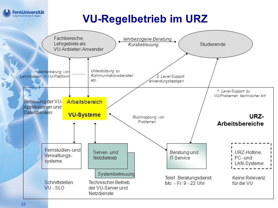 23 Fachbereiche, Lehrgebiete als VU-Anbieter/-Anwender Studierende lehrbezogene Beratung, Arbeitsbereich VU-Systeme Betreuung der VU- Applikationen und Datenbanken Implementierung von Lehrmodulen in VU-Plattform Unterstützung zu Kommunikationsdiensten etc.