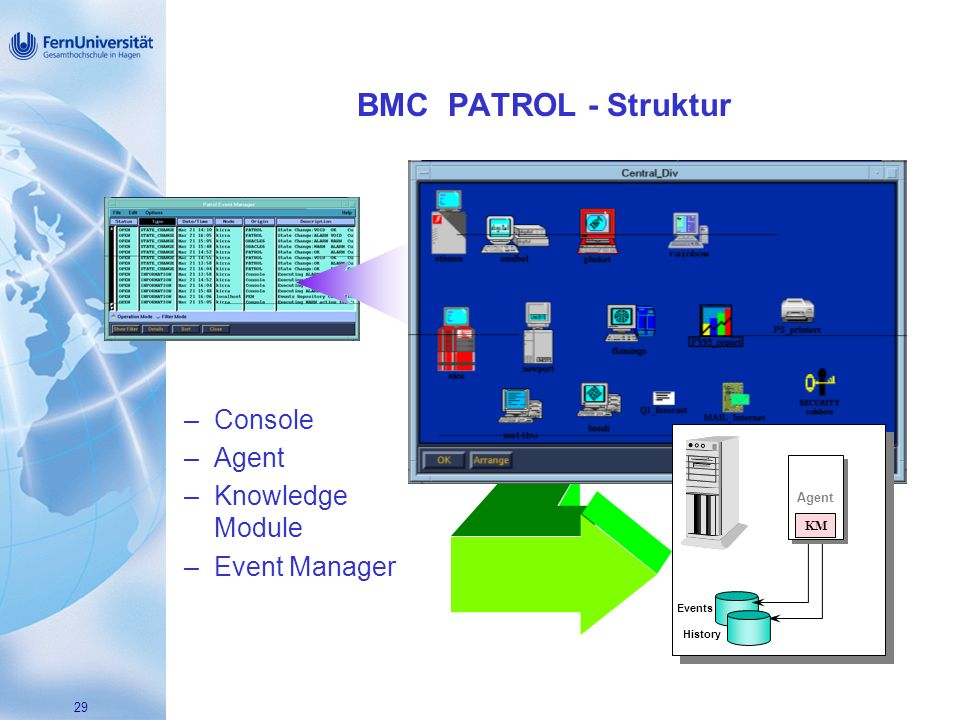 29 BMC PATROL - Struktur –Console –Agent –Knowledge Module –Event Manager –Console –Agent –Knowledge Module –Event Manager History KM Agent KM Events