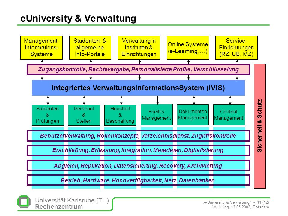 Universität Karlsruhe (TH) Rechenzentrum e-University & Verwaltung - 11 (12) W. Juling, 13.05.2003, Potsdam Content Management Dokumenten Management F