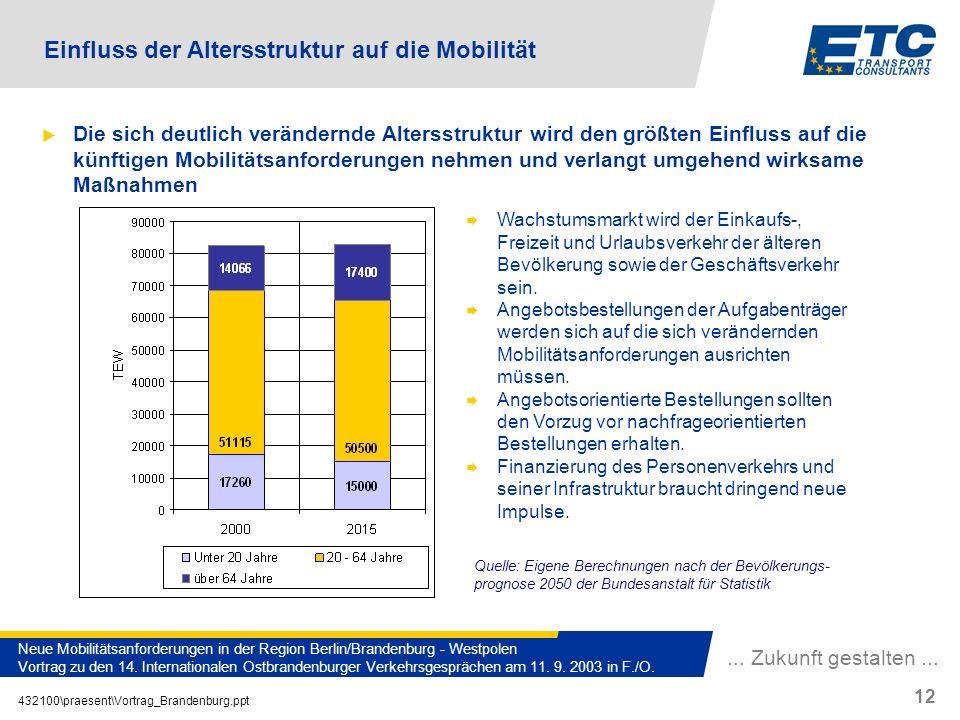 ... Zukunft gestalten... 432100\praesent\Vortrag_Brandenburg.ppt 12 Neue Mobilitätsanforderungen in der Region Berlin/Brandenburg - Westpolen Vortrag
