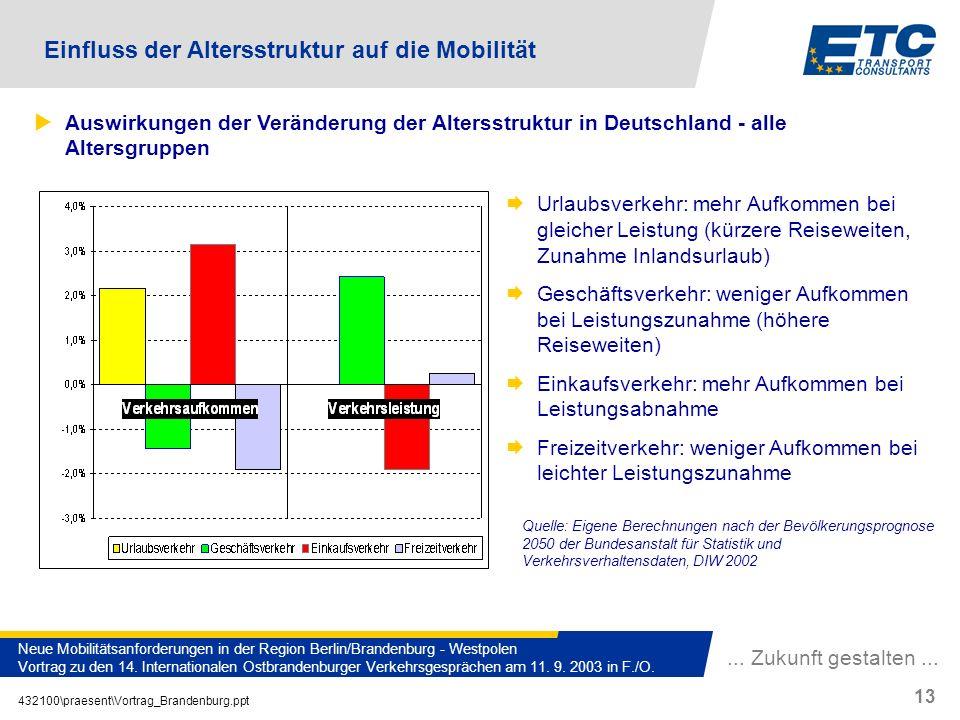 ... Zukunft gestalten... 432100\praesent\Vortrag_Brandenburg.ppt 13 Neue Mobilitätsanforderungen in der Region Berlin/Brandenburg - Westpolen Vortrag
