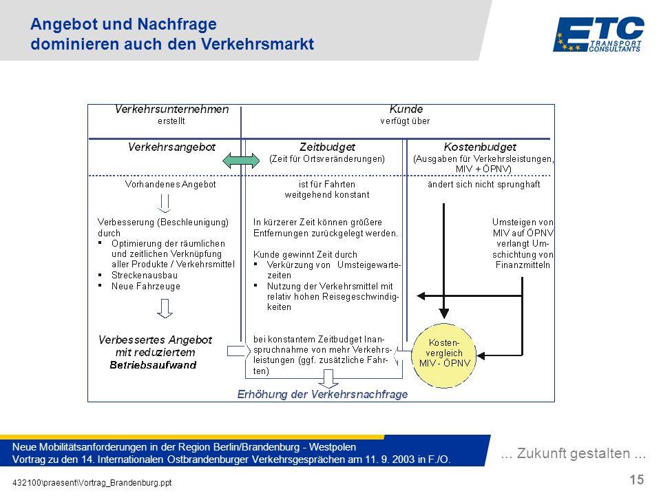 ... Zukunft gestalten... 432100\praesent\Vortrag_Brandenburg.ppt 15 Neue Mobilitätsanforderungen in der Region Berlin/Brandenburg - Westpolen Vortrag