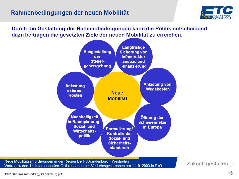 ... Zukunft gestalten... 432100\praesent\Vortrag_Brandenburg.ppt 16 Neue Mobilitätsanforderungen in der Region Berlin/Brandenburg - Westpolen Vortrag