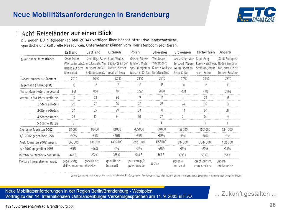 ... Zukunft gestalten... 432100\praesent\Vortrag_Brandenburg.ppt 26 Neue Mobilitätsanforderungen in der Region Berlin/Brandenburg - Westpolen Vortrag
