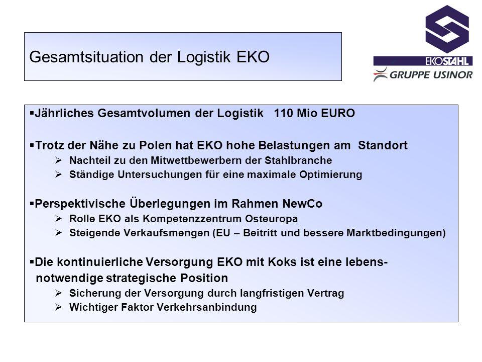 Gesamtsituation der Logistik EKO Jährliches Gesamtvolumen der Logistik 110 Mio EURO Trotz der Nähe zu Polen hat EKO hohe Belastungen am Standort Nacht