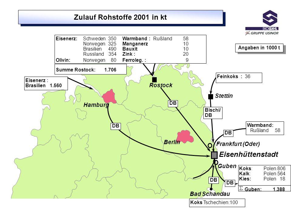 Berlin Hamburg Rostock DB Bischi/ DB Eisenhüttenstadt Stettin Eisenerz : Brasilien1.560 Frankfurt (Oder) Guben Zulauf Rohstoffe 2001 in kt Warmband: R