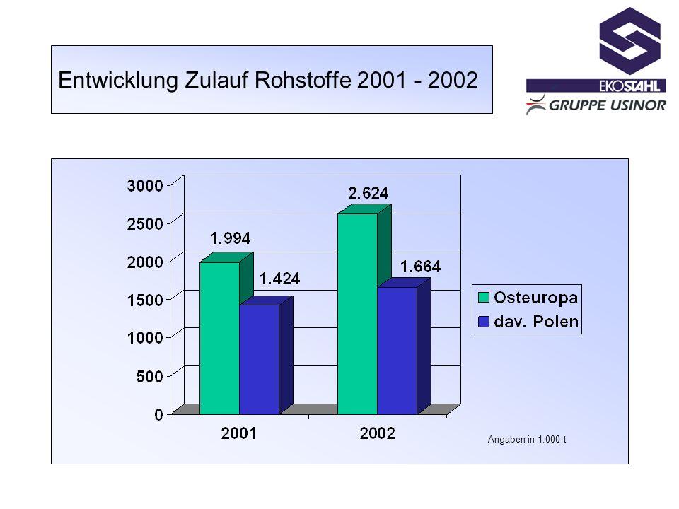 Entwicklung Zulauf Rohstoffe 2001 - 2002 Angaben in 1.000 t