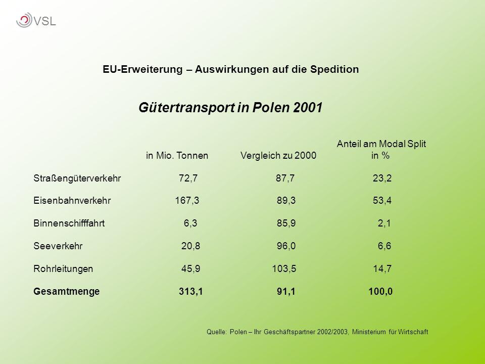 EU-Erweiterung – Auswirkungen auf die Spedition Gütertransport in Polen 2001 Anteil am Modal Split in Mio. Tonnen Vergleich zu 2000 in % Straßengüterv