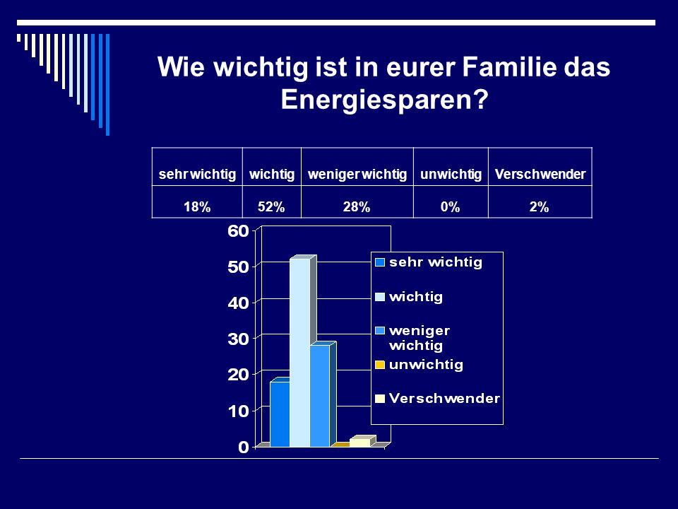 Wie wichtig ist in eurer Familie das Energiesparen? sehr wichtigwichtigweniger wichtigunwichtigVerschwender 18%52%28%0%2%