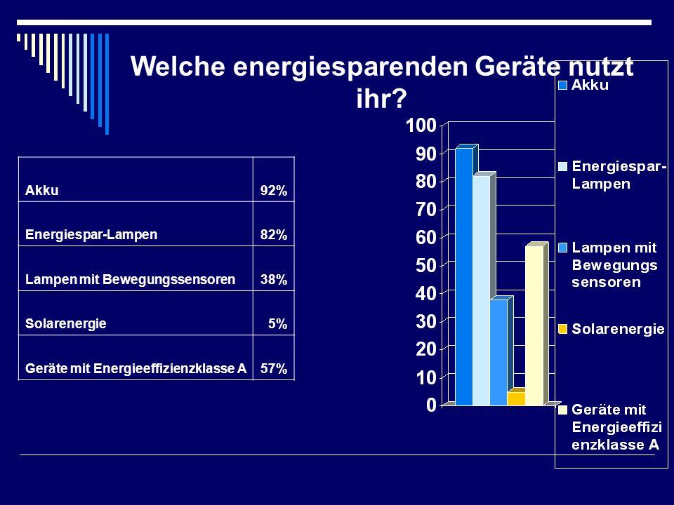 Welche energiesparenden Geräte nutzt ihr? Akku92% Energiespar-Lampen82% Lampen mit Bewegungssensoren38% Solarenergie5% Geräte mit Energieeffizienzklas
