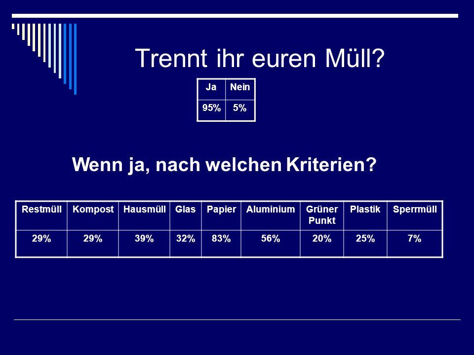 Trennt ihr euren Müll? JaNein 95%5% Wenn ja, nach welchen Kriterien? RestmüllKompostHausmüllGlasPapierAluminiumGrüner Punkt PlastikSperrmüll 29% 39%32