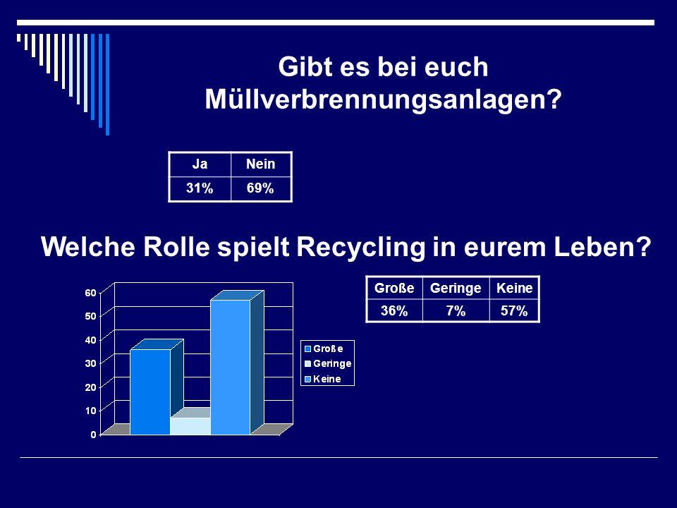 Gibt es bei euch Müllverbrennungsanlagen? JaNein 31%69% Welche Rolle spielt Recycling in eurem Leben? GroßeGeringeKeine 36%7%57%