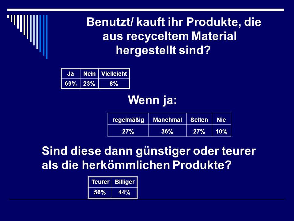 Benutzt/ kauft ihr Produkte, die aus recyceltem Material hergestellt sind? JaNeinVielleicht 69%23%8% Wenn ja: regelmäßigManchmalSeltenNie 27%36%27%10%