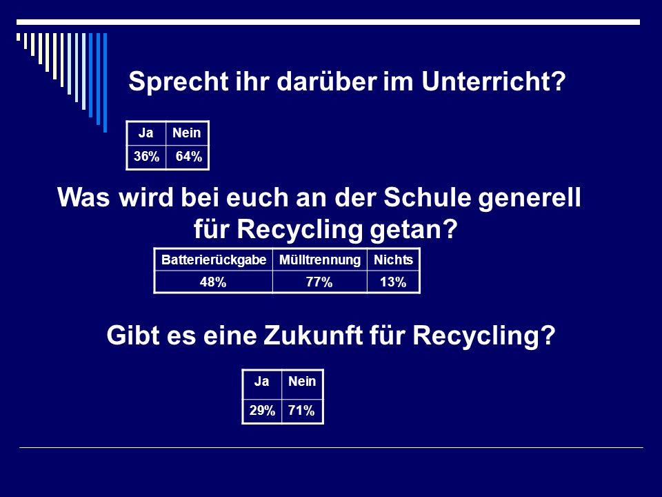 Sprecht ihr darüber im Unterricht? JaNein 36% 64% Was wird bei euch an der Schule generell für Recycling getan? BatterierückgabeMülltrennungNichts 48%