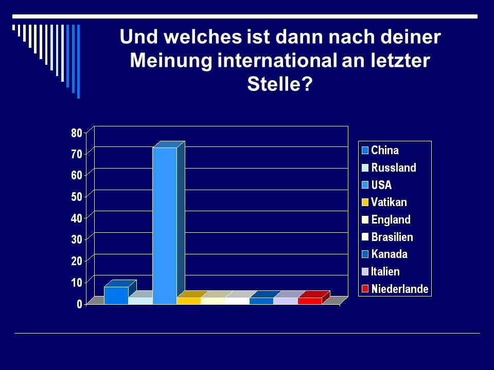 Und welches ist dann nach deiner Meinung international an letzter Stelle?