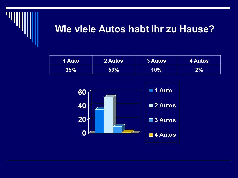 Wie viele Autos habt ihr zu Hause? 1 Auto2 Autos3 Autos4 Autos 35%53%10%2%