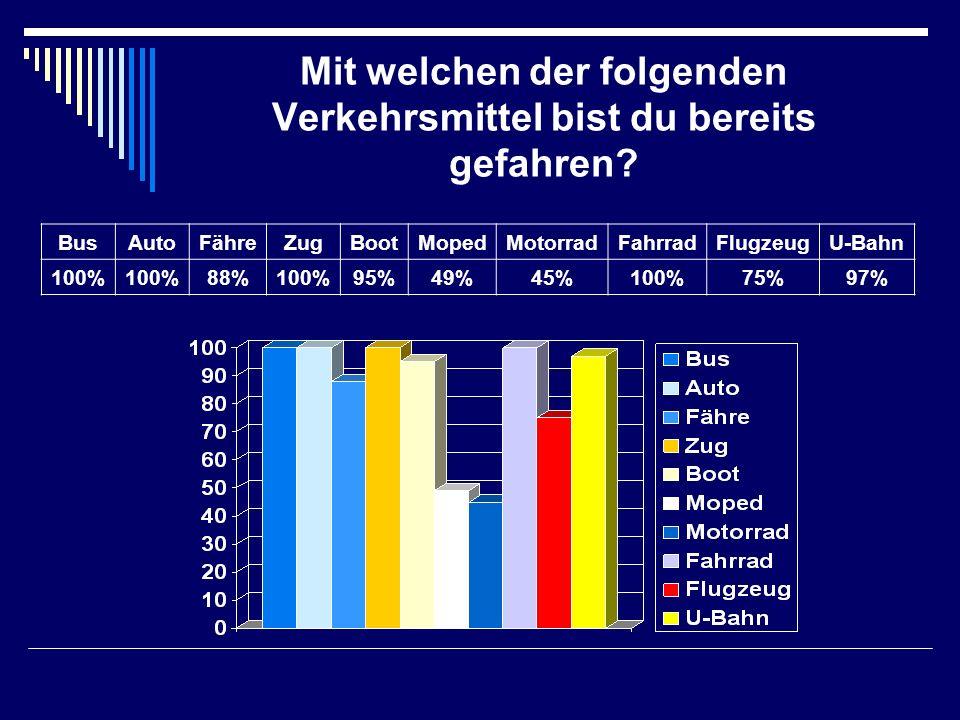 Mit welchen der folgenden Verkehrsmittel bist du bereits gefahren? BusAutoFähreZugBootMopedMotorradFahrradFlugzeugU-Bahn 100% 88%100%95%49%45%100%75%9